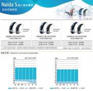 峰力助听器Naida S美人鱼水精灵系列助听器价格表