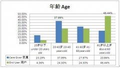 助听器成人用户和家属特征及购买行为市场调查