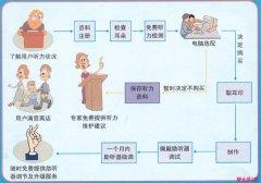 老年人助听器选配流程图