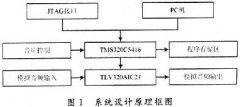 基于TMS320VC5416DSP的数字助听器设计