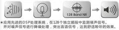 丽声助听器E3E5系列定制式助听器性能及价格表