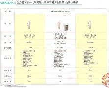 西门子动力舱301SP|701SP助听器价格表